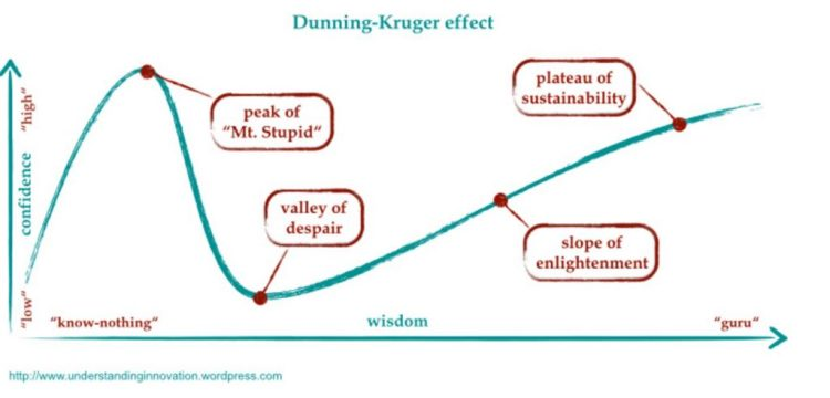 Dunning-Kruger-Effect-and-CRO-1024x492